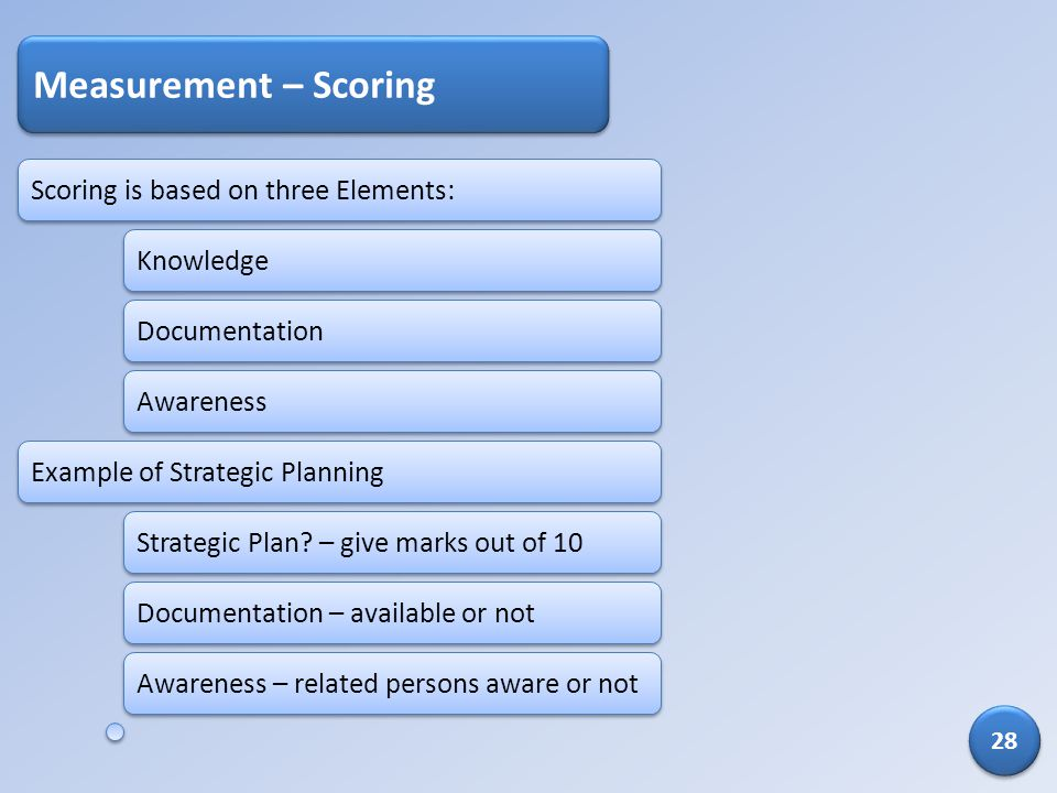 Measurement – Scoring Scoring is based on three Elements: Knowledge