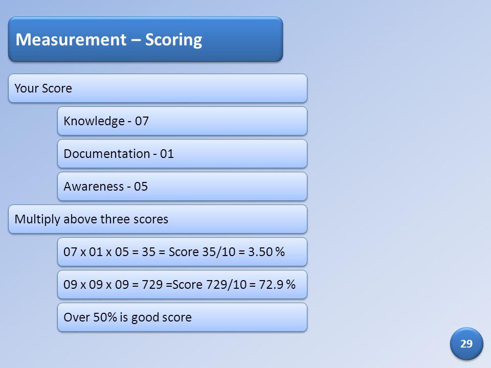 Measurement – Scoring Your Score Knowledge - 07 Documentation - 01