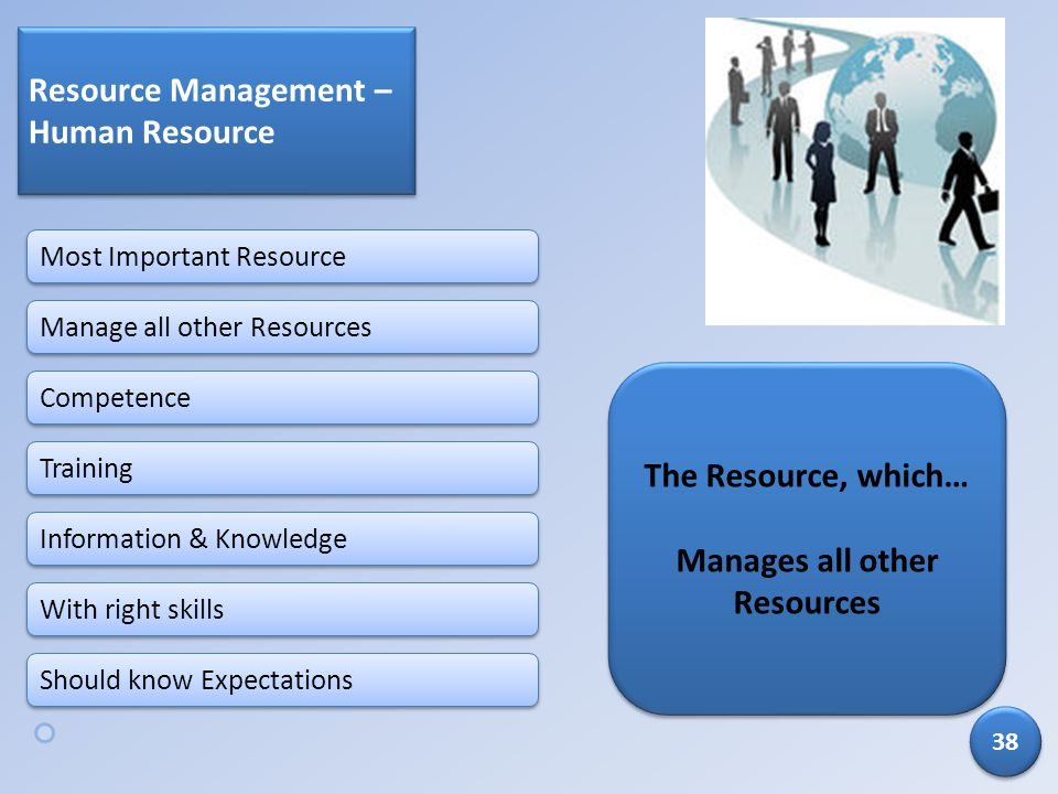 Manages all other Resources