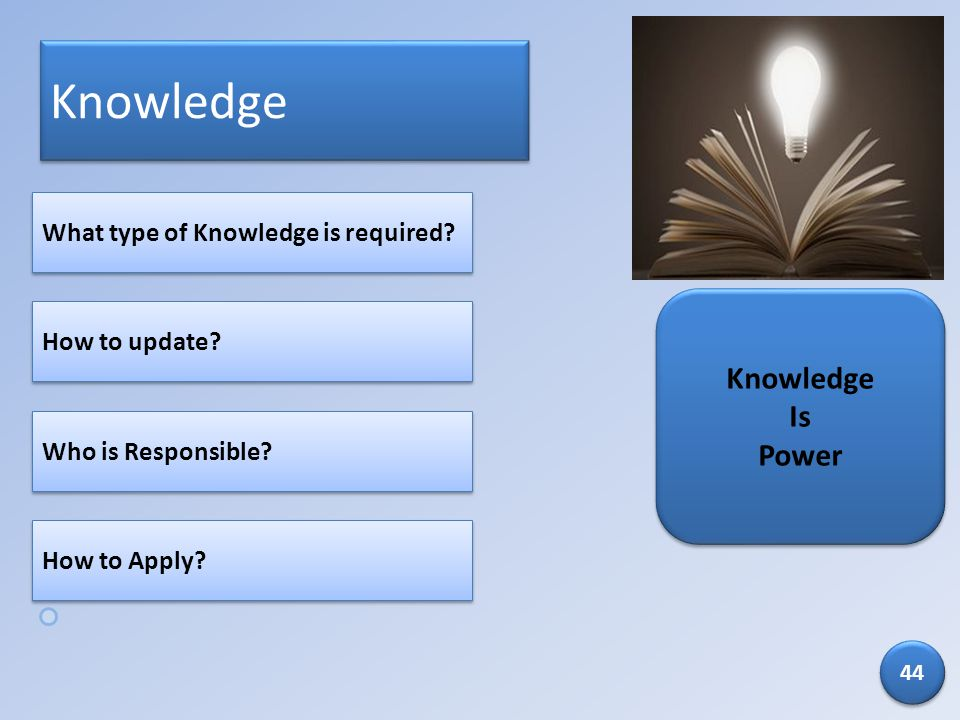 Knowledge Knowledge Is Power What type of Knowledge is required