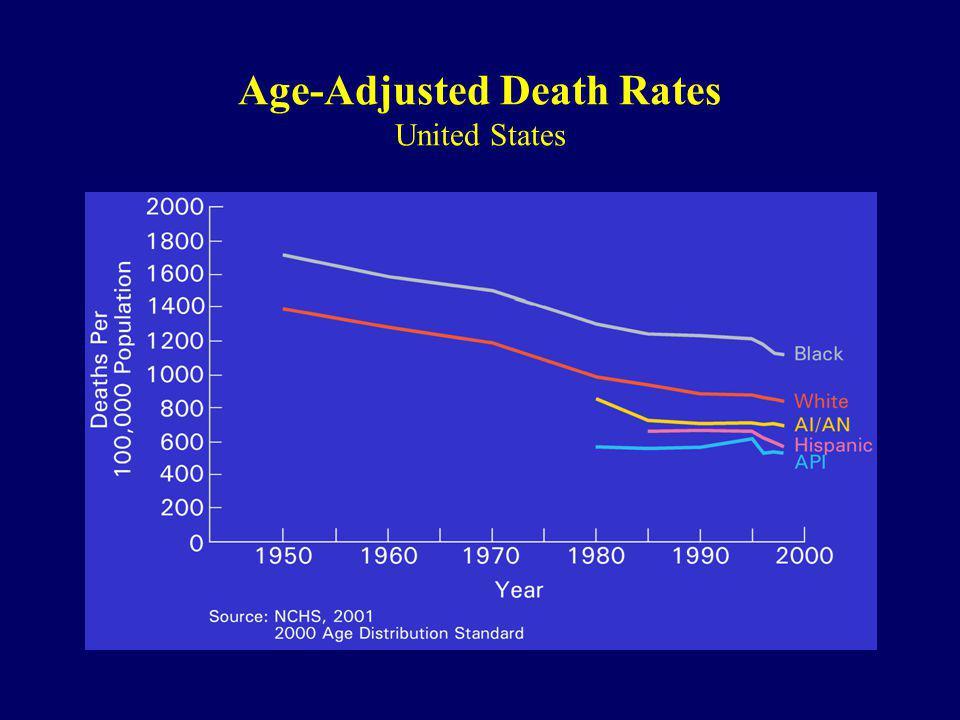 Age-Adjusted Death Rates United States