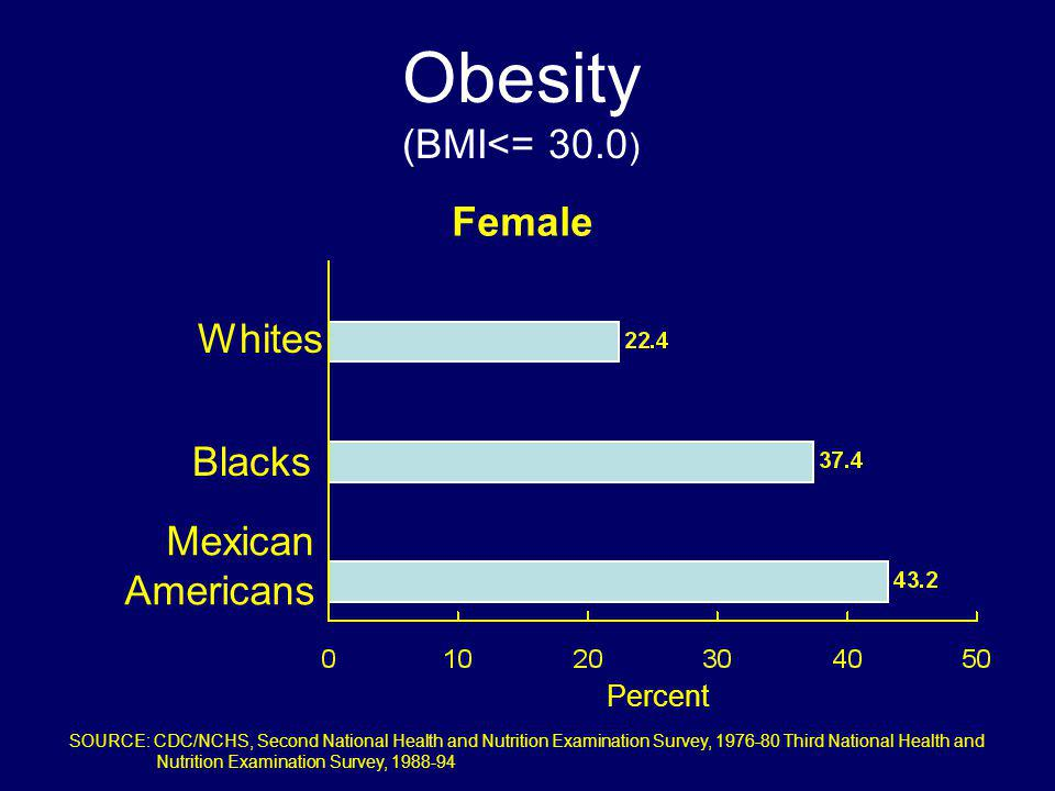 Obesity (BMI<= 30.0) Female Whites Blacks Mexican Americans Percent