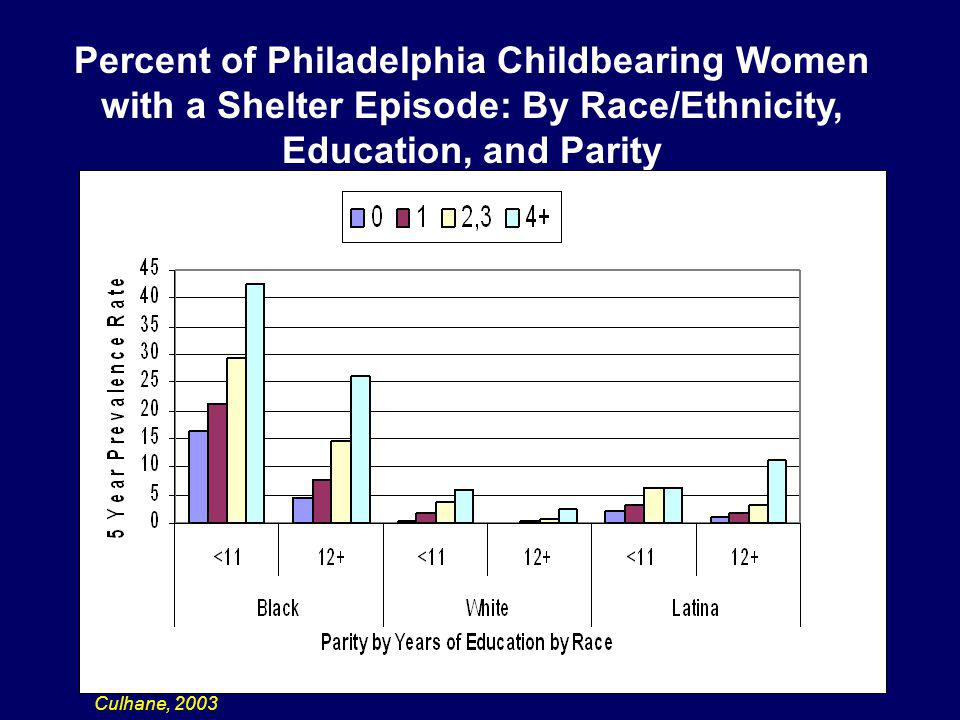 Percent of Philadelphia Childbearing Women with a Shelter Episode: By Race/Ethnicity, Education, and Parity