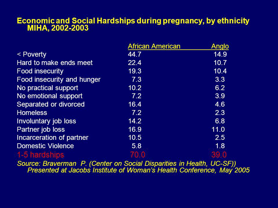 Economic and Social Hardships during pregnancy, by ethnicity MIHA, 2002-2003