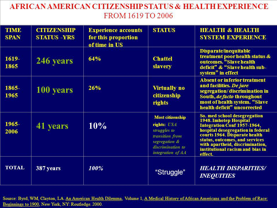 AFRICAN AMERICAN CITIZENSHIP STATUS & HEALTH EXPERIENCE
