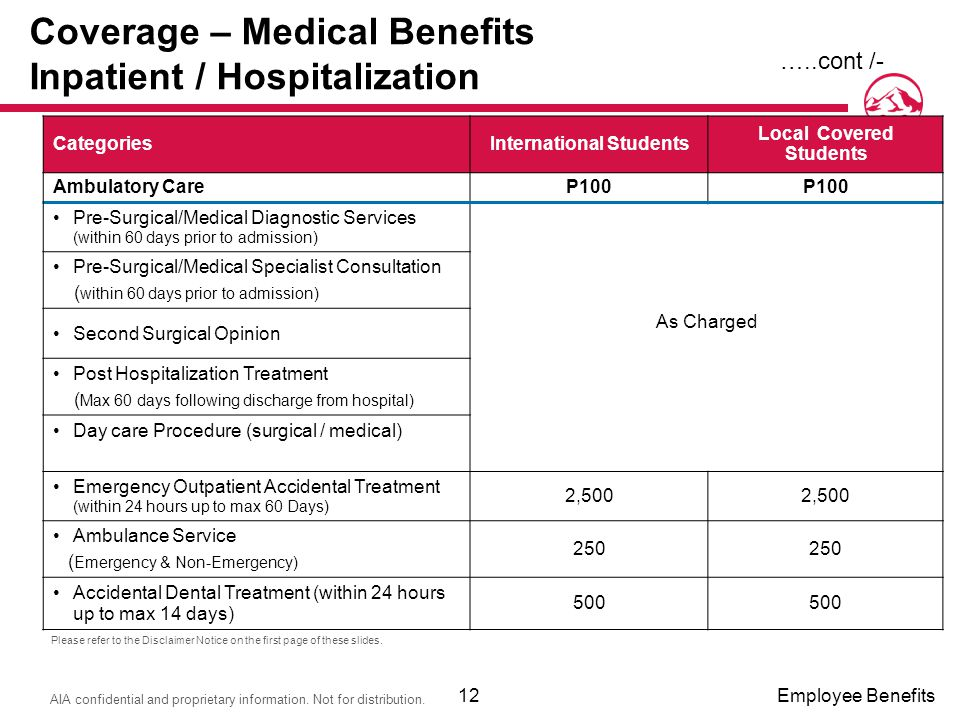 Coverage – Medical Benefits Inpatient / Hospitalization