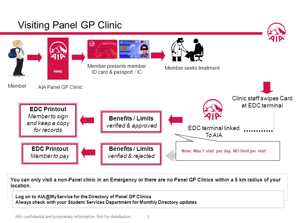 Visiting Panel GP Clinic