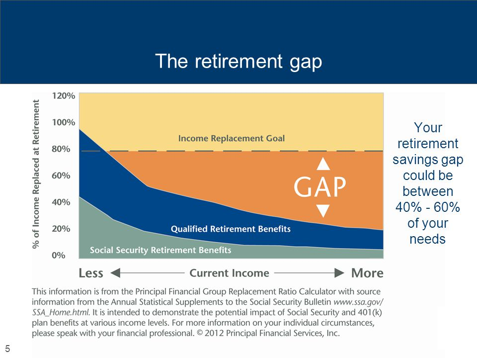 Your retirement savings gap could be between 40% - 60% of your needs