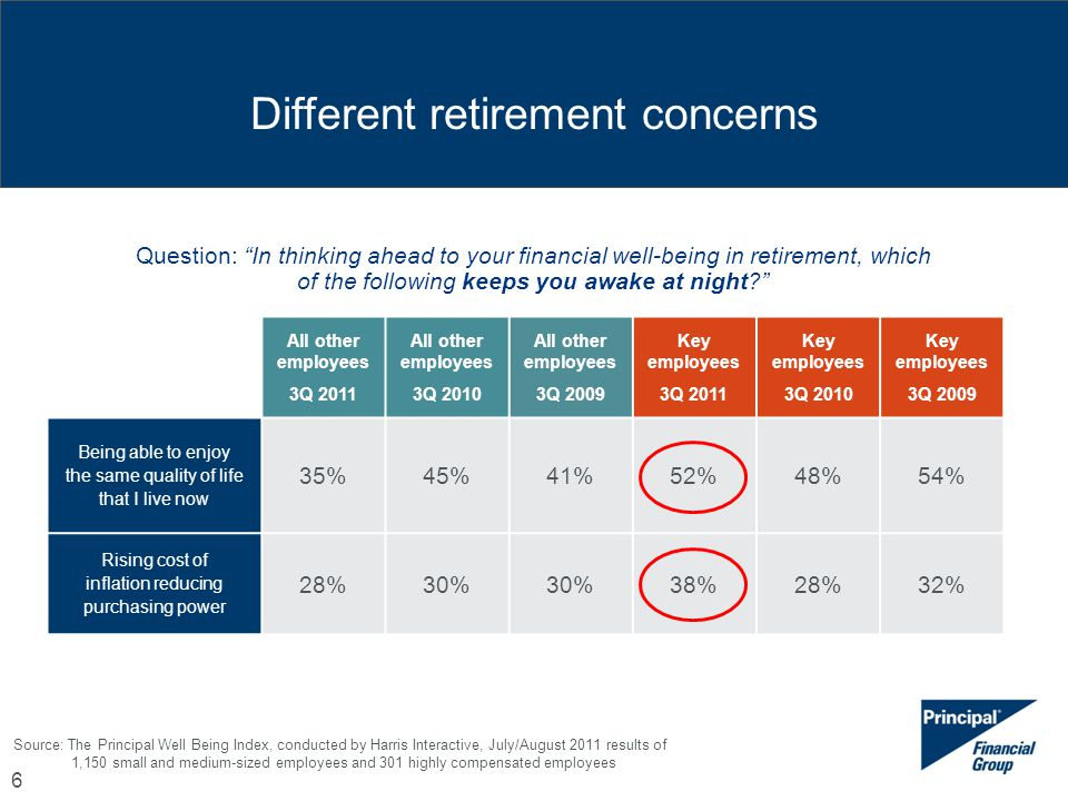 Different retirement concerns