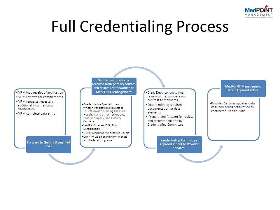 Full Credentialing Process