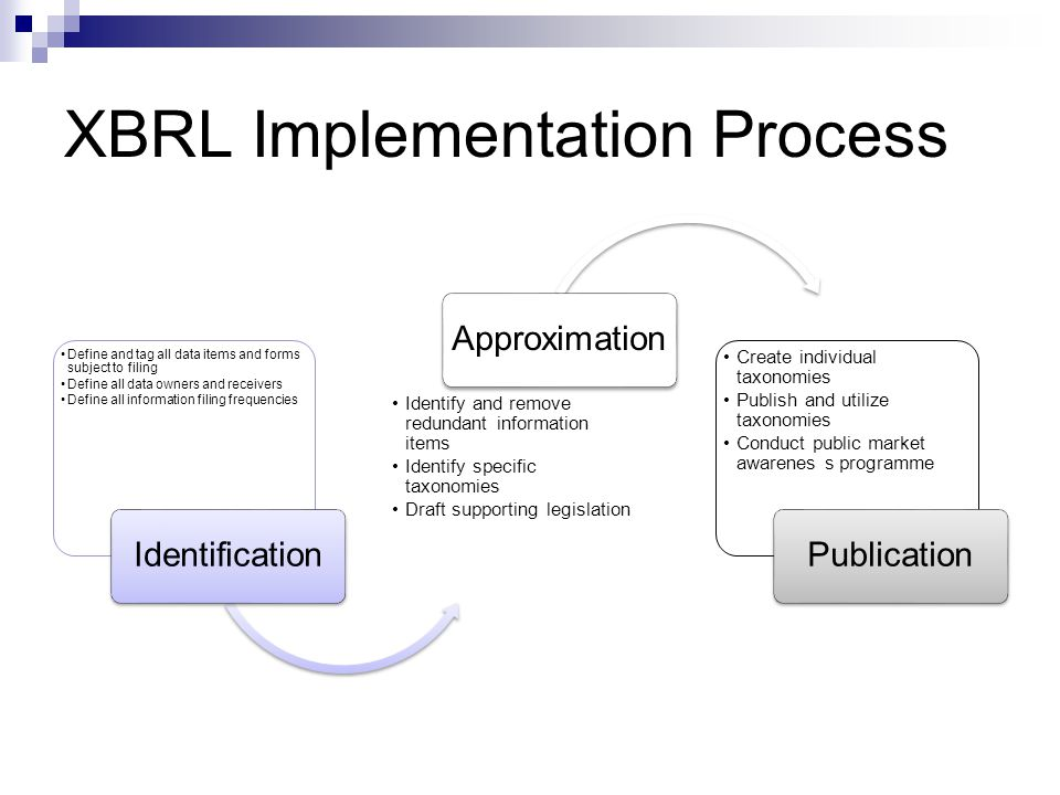 XBRL Implementation Process