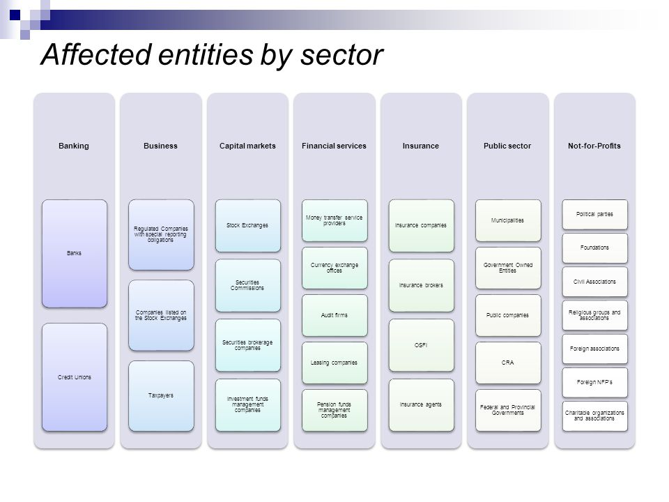 Affected entities by sector