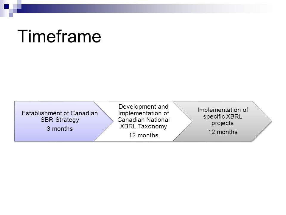 Timeframe Establishment of Canadian SBR Strategy. 3 months. Development and Implementation of Canadian National XBRL Taxonomy.