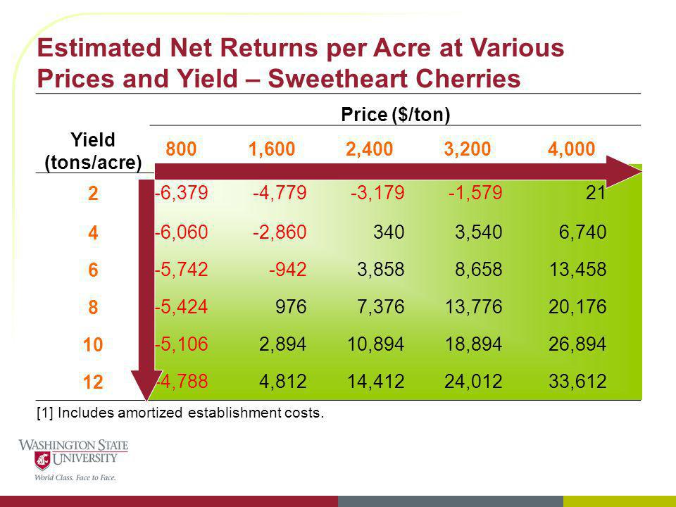 Estimated Net Returns per Acre at Various Prices and Yield – Sweetheart Cherries