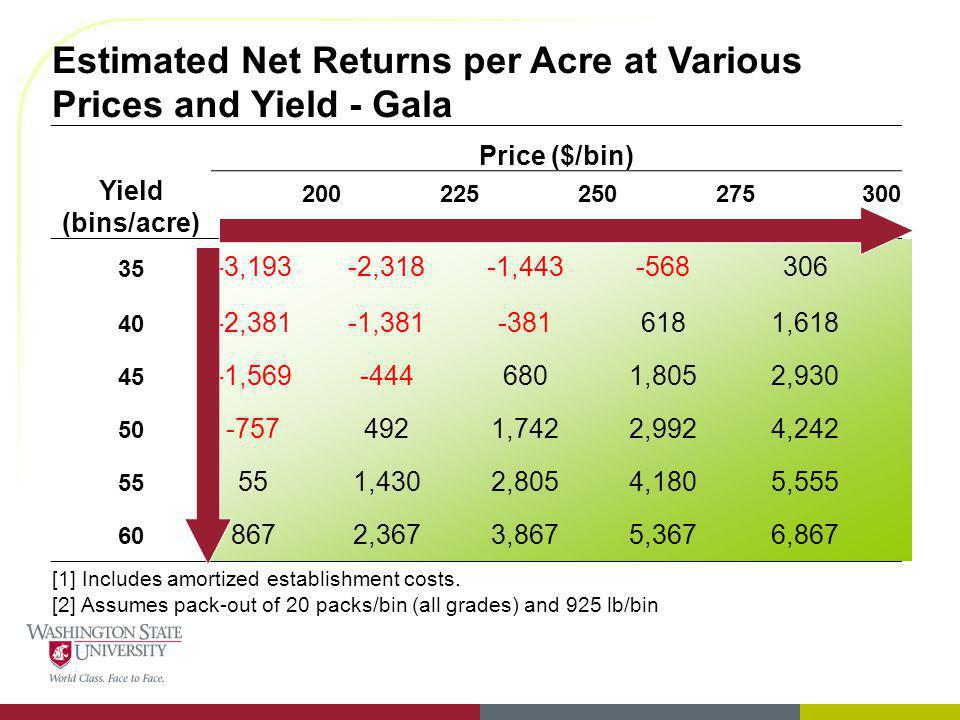 Estimated Net Returns per Acre at Various Prices and Yield - Gala
