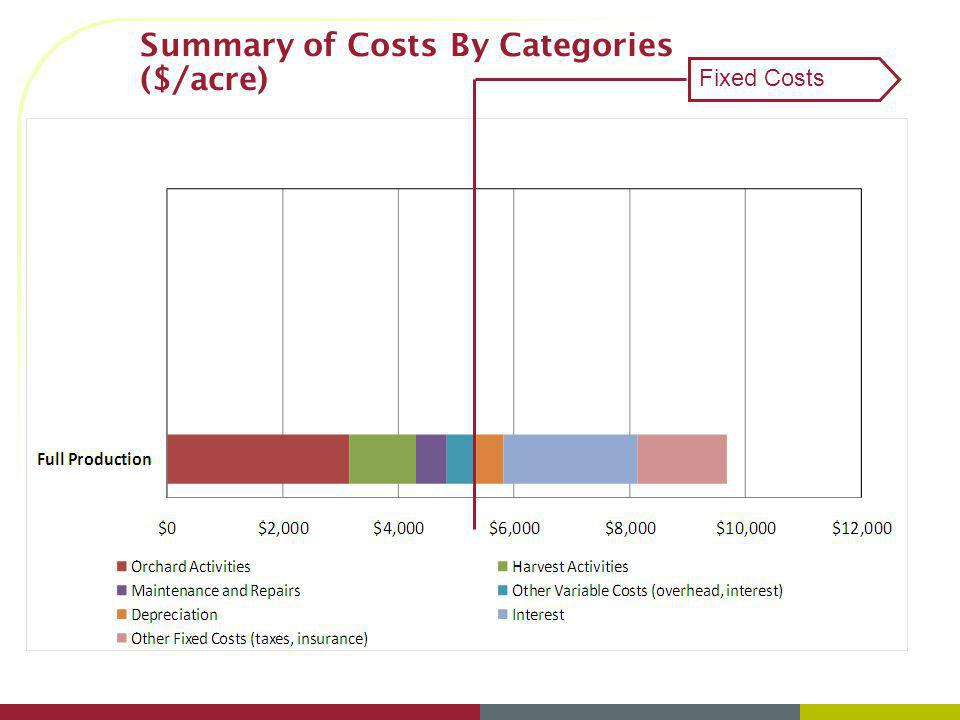Summary of Costs By Categories ($/acre)