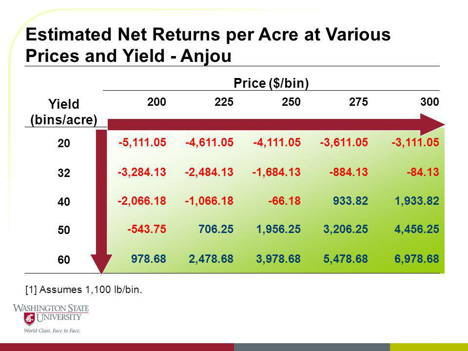 Estimated Net Returns per Acre at Various Prices and Yield - Anjou