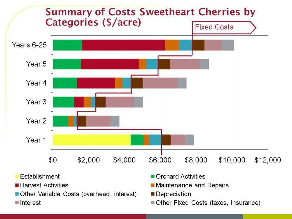 Summary of Costs Sweetheart Cherries by Categories ($/acre)