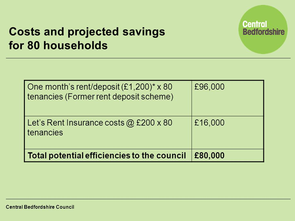 Costs and projected savings for 80 households
