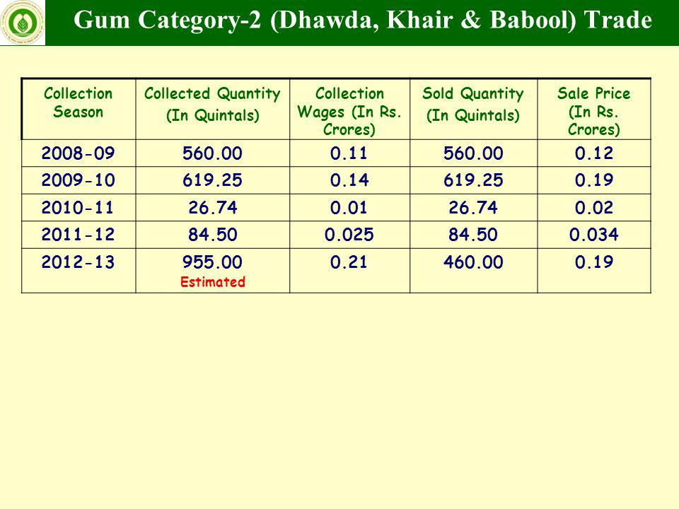 Gum Category-2 (Dhawda, Khair & Babool) Trade