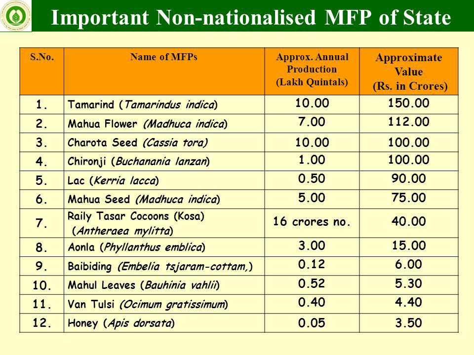 Important Non-nationalised MFP of State