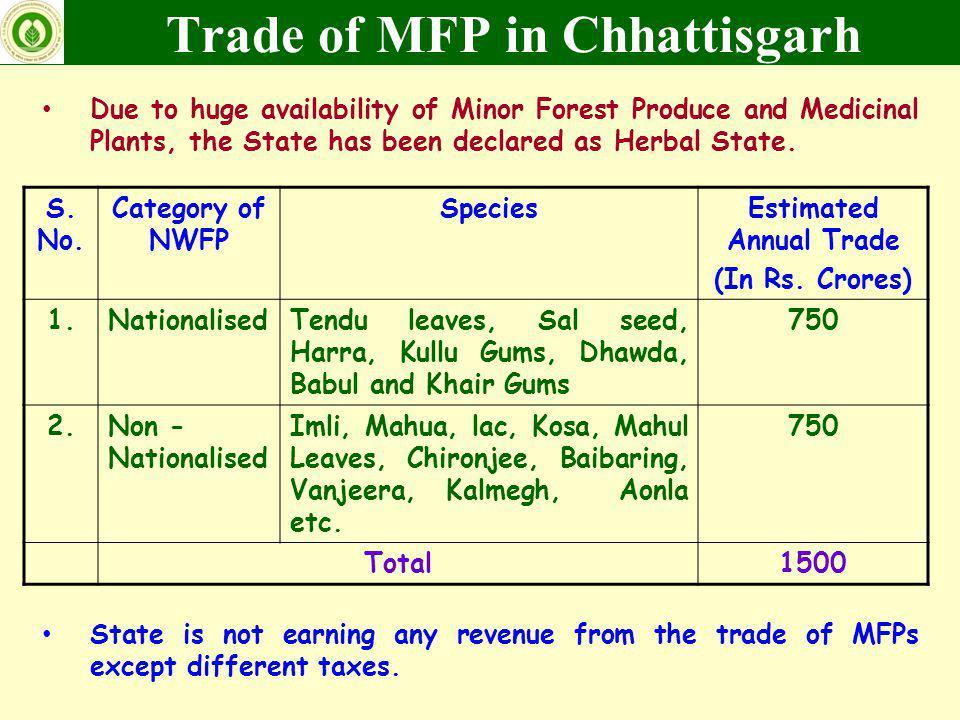 Trade of MFP in Chhattisgarh