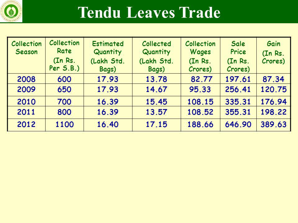 Tendu Leaves Trade Collection Season. Collection Rate. (In Rs. Per S.B.) Estimated Quantity. (Lakh Std. Bags)