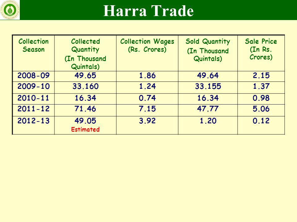Harra Trade Collection Season. Collected Quantity. (In Thousand Quintals) Collection Wages (Rs. Crores)
