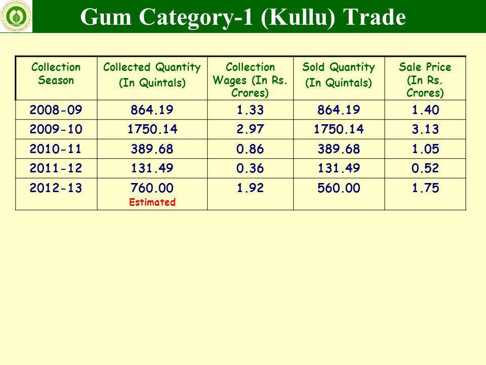 Gum Category-1 (Kullu) Trade