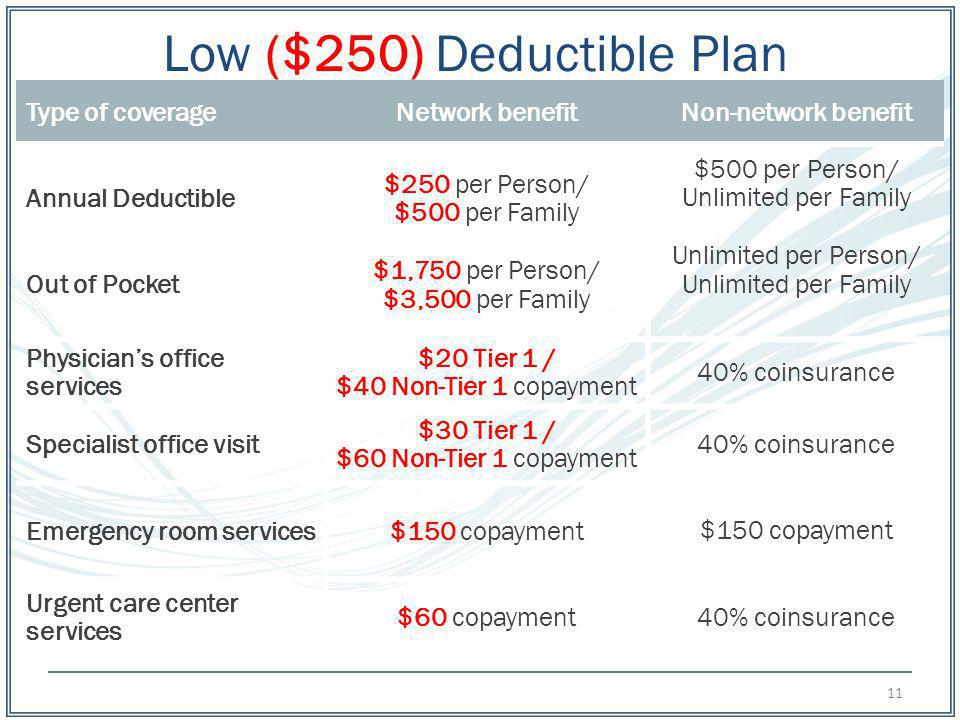 Low ($250) Deductible Plan