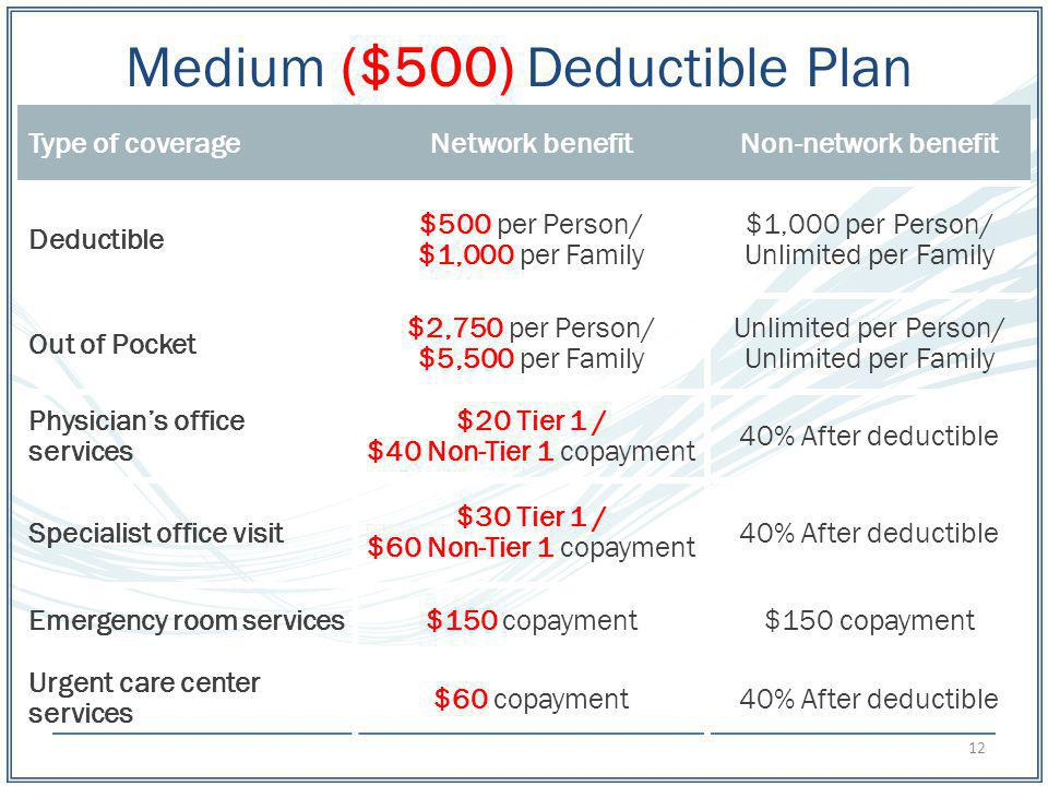 Medium ($500) Deductible Plan