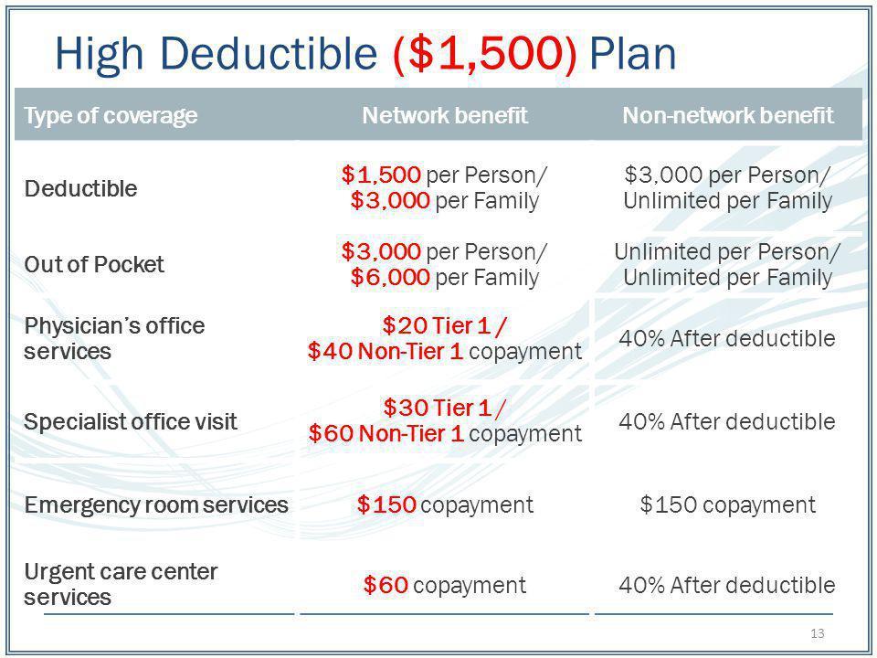 High Deductible ($1,500) Plan