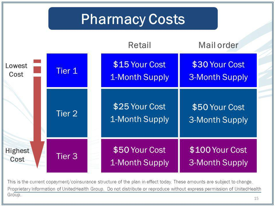 Pharmacy Costs Retail Mail order Tier 1 $15 Your Cost 1-Month Supply