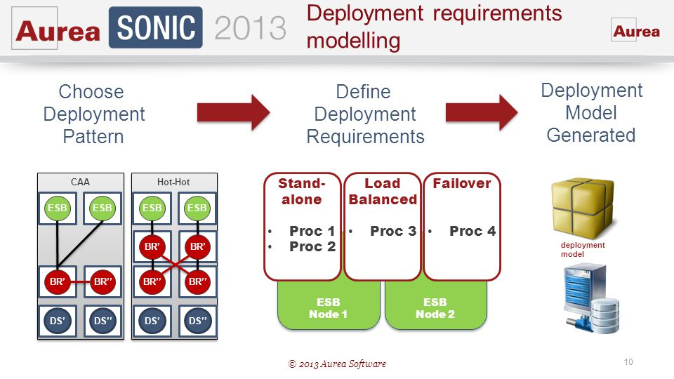 Deployment requirements modelling