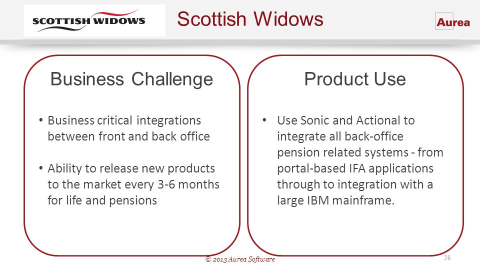 Scottish Widows Business Challenge Product Use