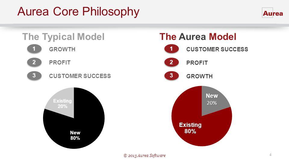 Aurea Core Philosophy The Typical Model The Aurea Model 1 GROWTH 2