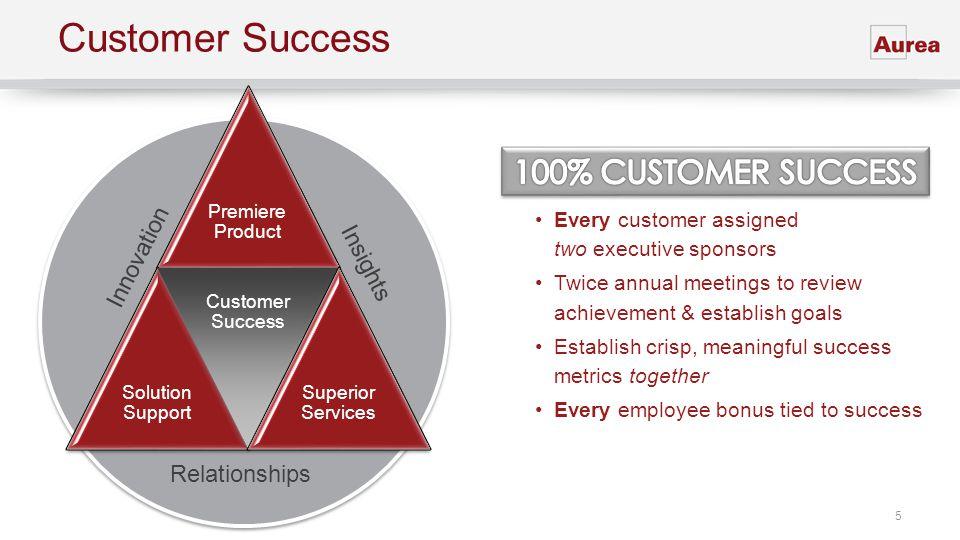 Customer Success 100% CUSTOMER SUCCESS Innovation Insights