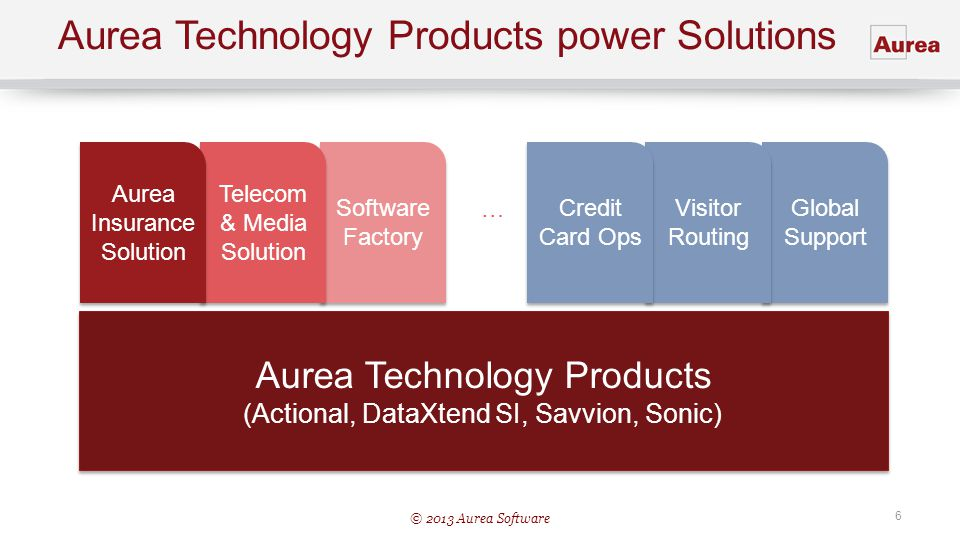 Aurea Technology Products power Solutions