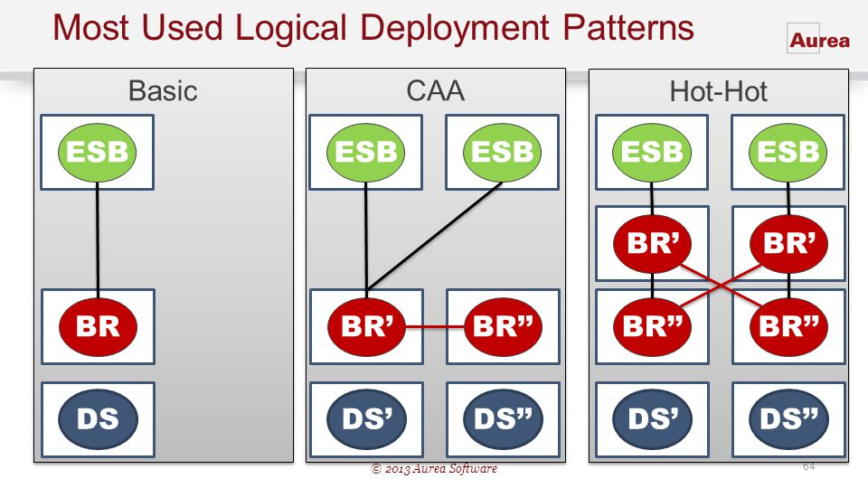 Most Used Logical Deployment Patterns