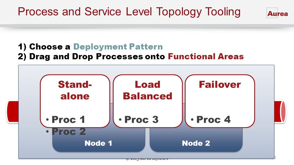 Process and Service Level Topology Tooling