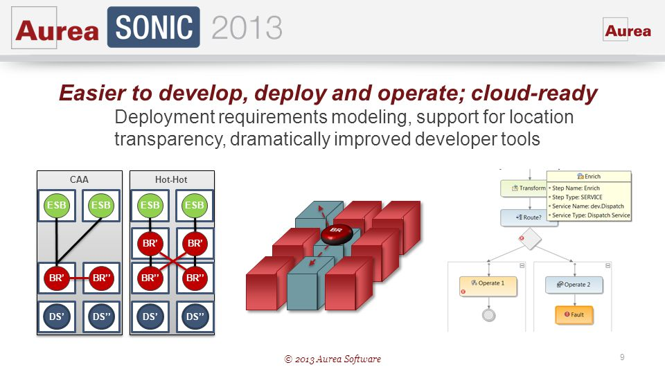 Easier to develop, deploy and operate; cloud-ready
