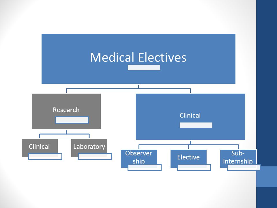 Medical Electives Research Clinical Laboratory Observer ship Elective