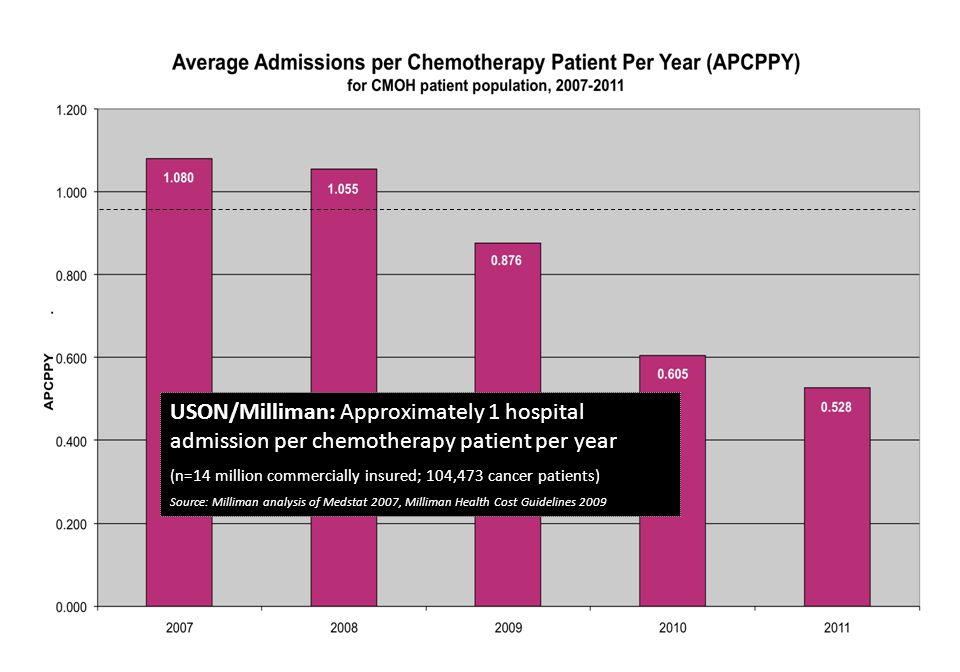 USON/Milliman: Approximately 1 hospital admission per chemotherapy patient per year