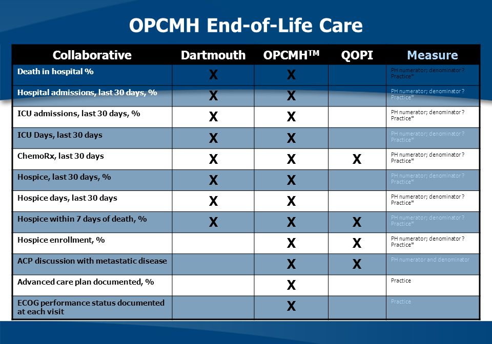 OPCMH End-of-Life Care
