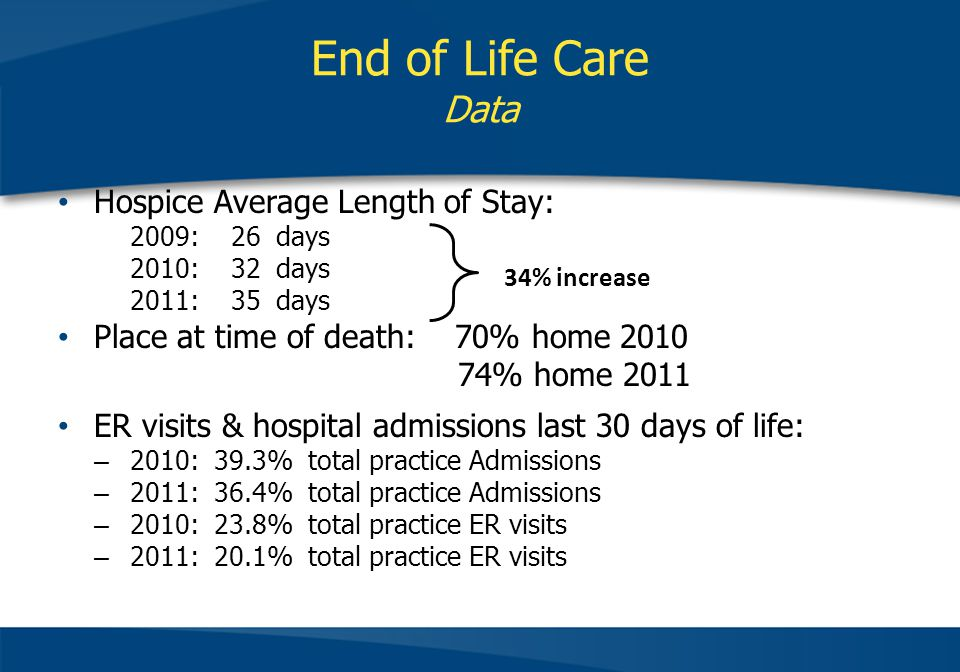 End of Life Care Data Hospice Average Length of Stay: