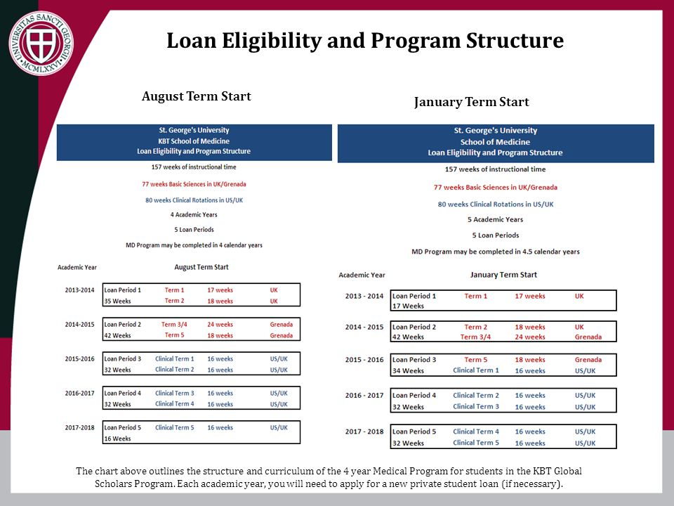 Loan Eligibility and Program Structure