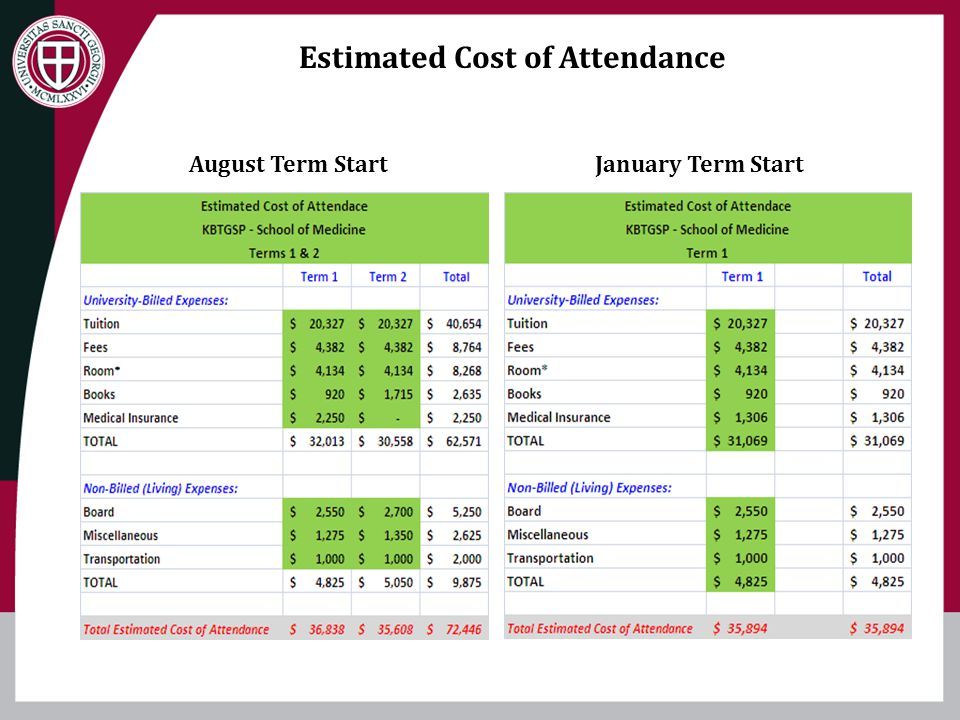 Estimated Cost of Attendance