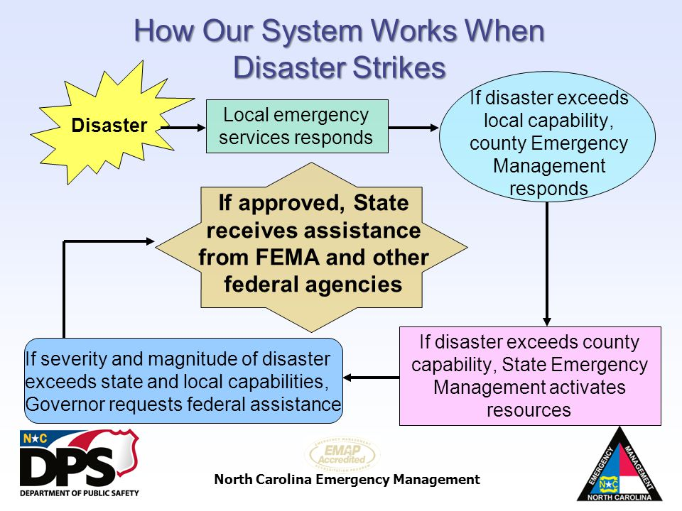 How Our System Works When Disaster Strikes
