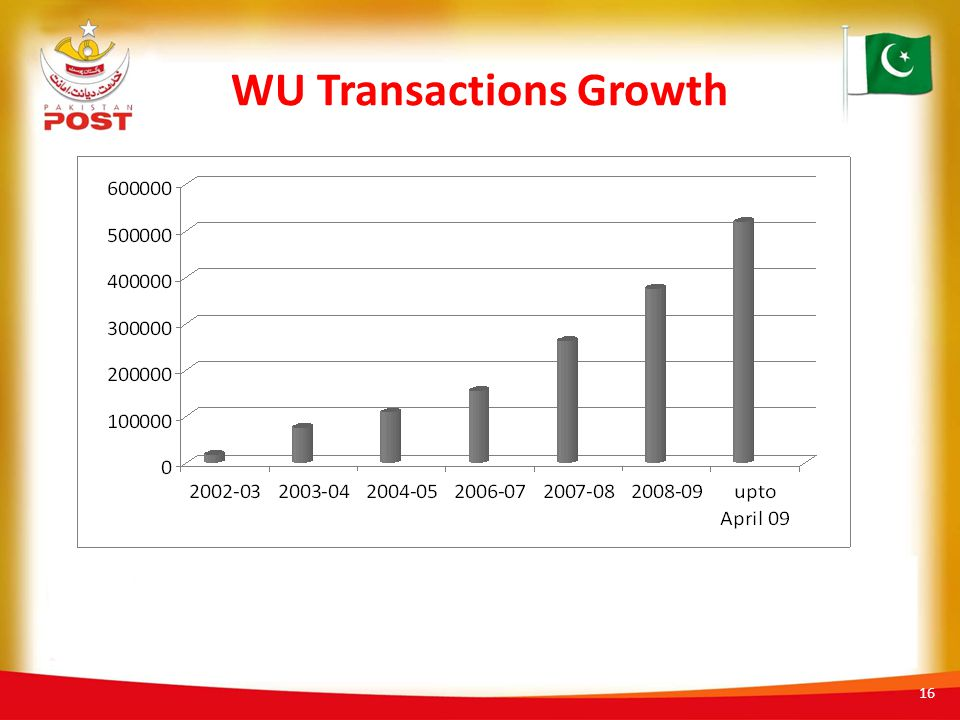 WU Transactions Growth