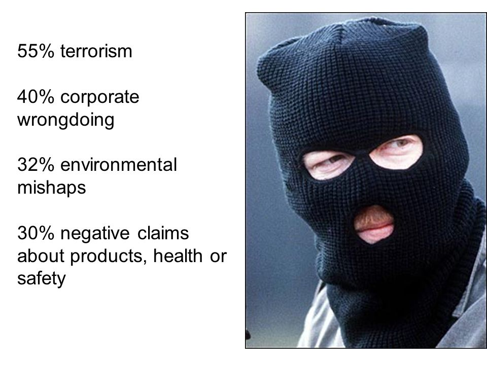 55% terrorism 40% corporate wrongdoing. 32% environmental mishaps.